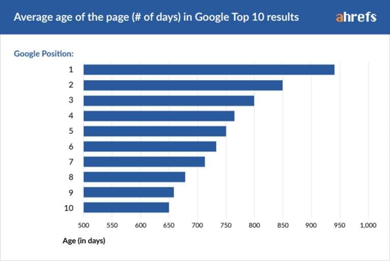 SEO idade dos 10 primeiros resultados do Google
