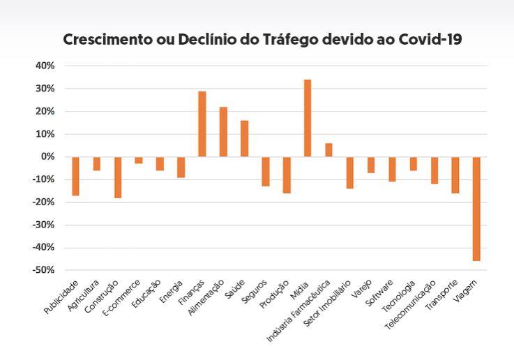 Gráfico da NeilPatel sobre o crescimento e declínio de tráfego por segmento devido à crise da Covid-19
